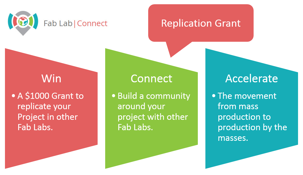 Fab Lab Connect Introduces Fab Replication Grants