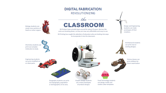 How 3-D Printing Will Change Education
