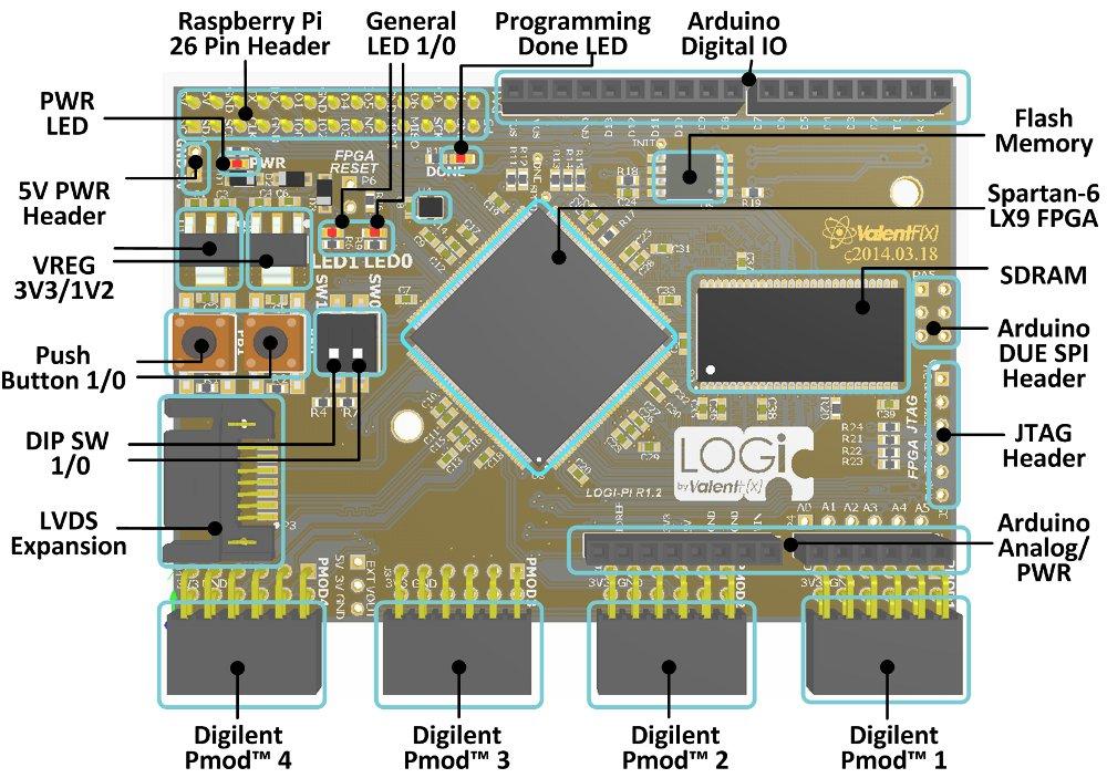 FPGA Add-on Boards Support Raspberry Pi, BeagleBone Black