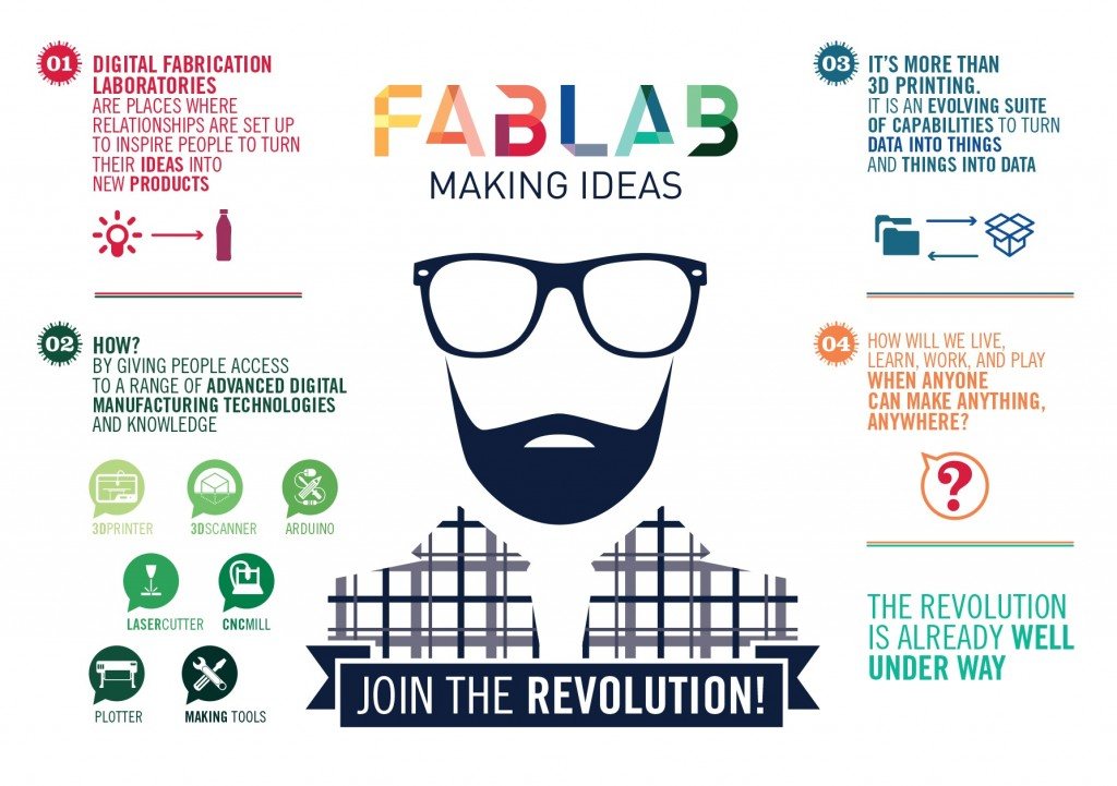 What Is a Fab Lab?!