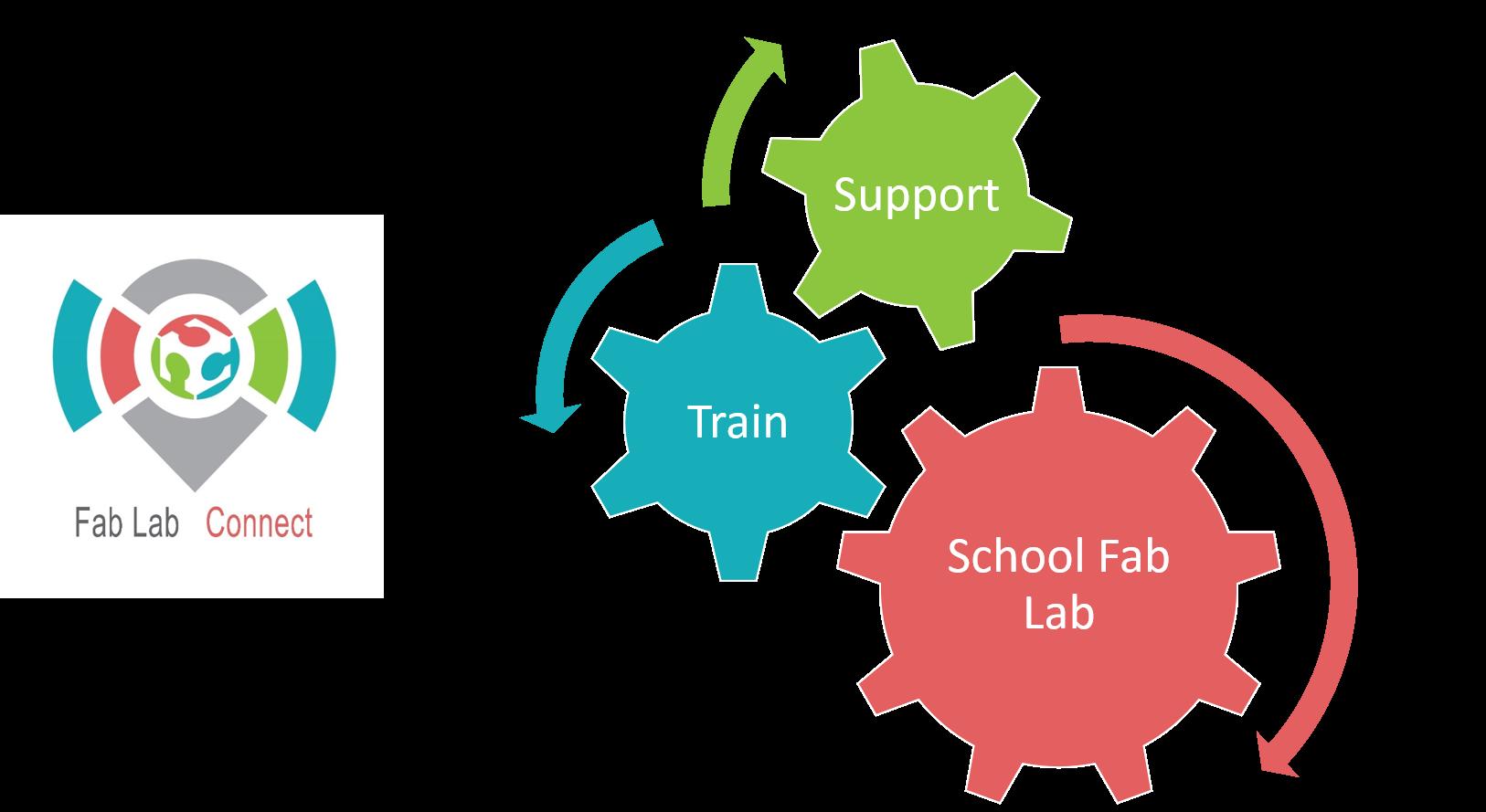 School Fab Lab