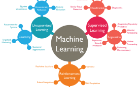 Types of Machine Learning and Top 10 Algorithms Everyone Should Know