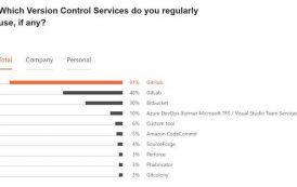 JavaScript, GitHub, AWS Crowned Winners in Massive Survey of 32,000 Developers